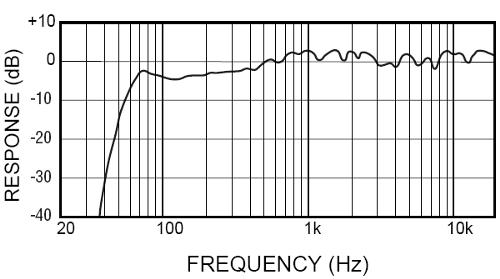 График частотной характеристики HS50M