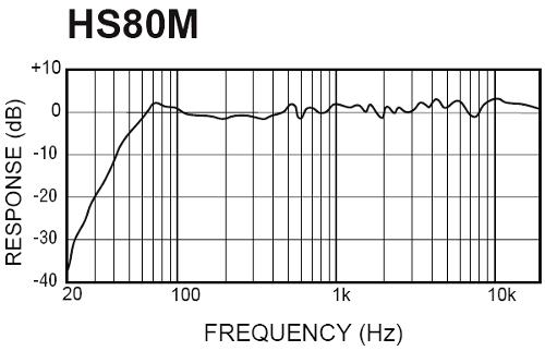 Частотная характеристика Yamaha HS80M